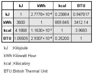 energy unit conversion table pdf