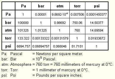 Kaylathuetsblog - Pressure units conversion table ...